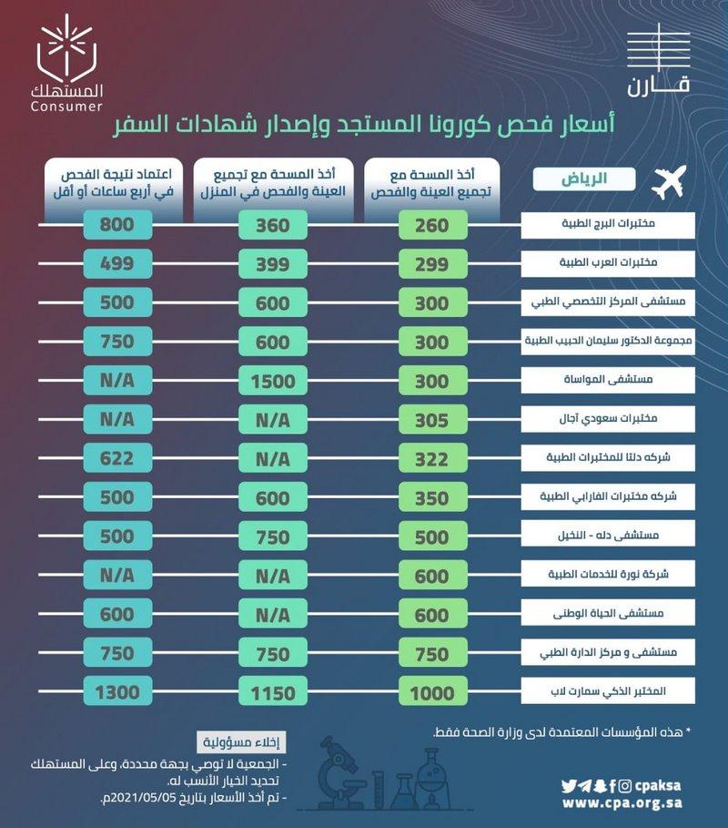 60aa74eba3532 حماية المستهلك توضح أسعار فحص كورونا وشهادات السفر بالمنشآت الصحية