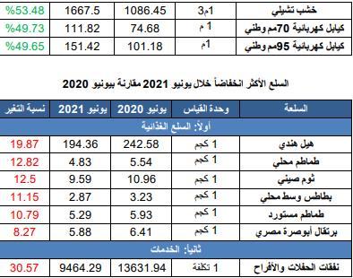 bfc0f6c0 3b07 419c bcb1 adbf86daba87 - السلع والخدمات الأكثر ارتفاعاً وانخفاضاً في الأسواق خلال يونيو الماضي