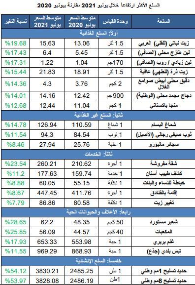 cb15e4d0 b649 460b 8933 9041a8edc3bc - السلع والخدمات الأكثر ارتفاعاً وانخفاضاً في الأسواق خلال يونيو الماضي