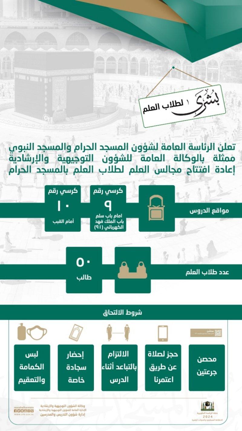 6122b305095b2 رئاسة الحرمين تعلن عودة المحاضرات والدروس العلمية داخل المسجد الحرام