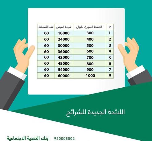 قرض الزواج من بنك التسليف وشروطه وقيمته والقسط والتقديم